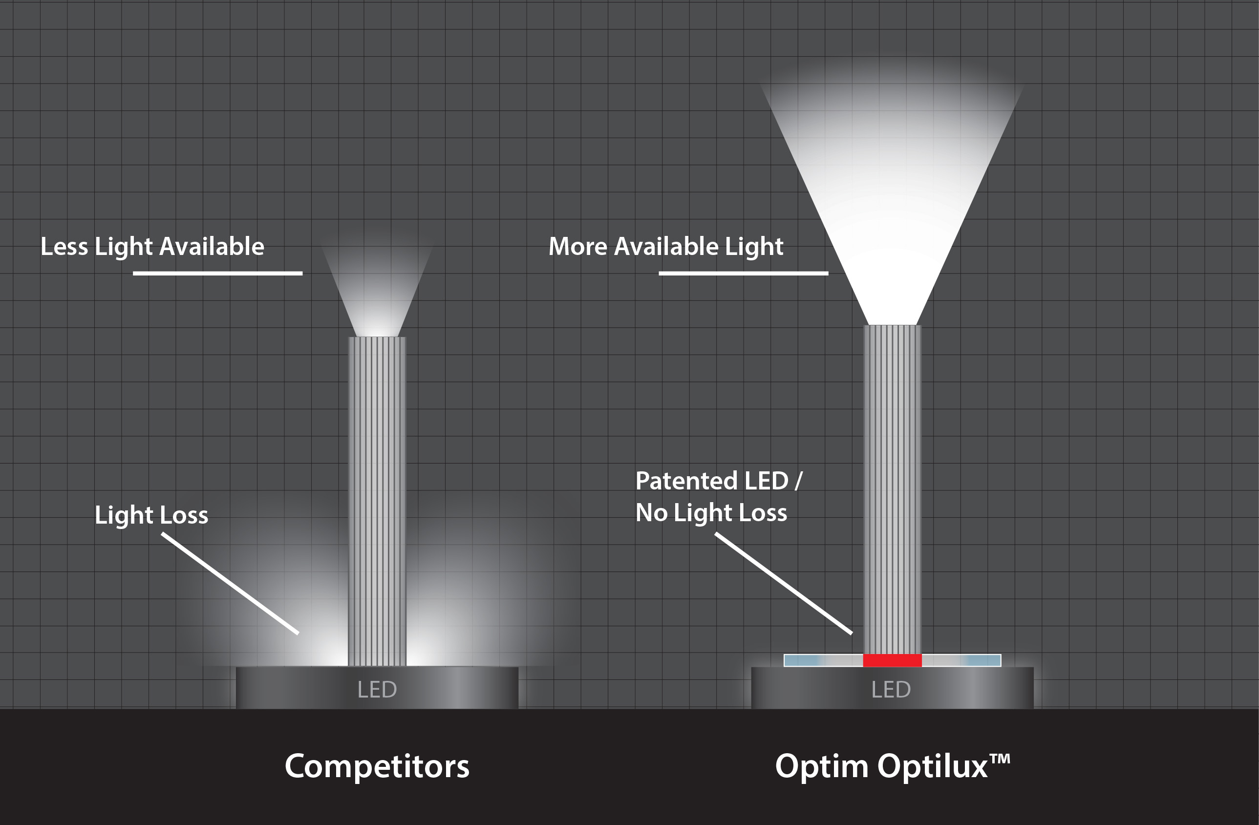 The LED Guide